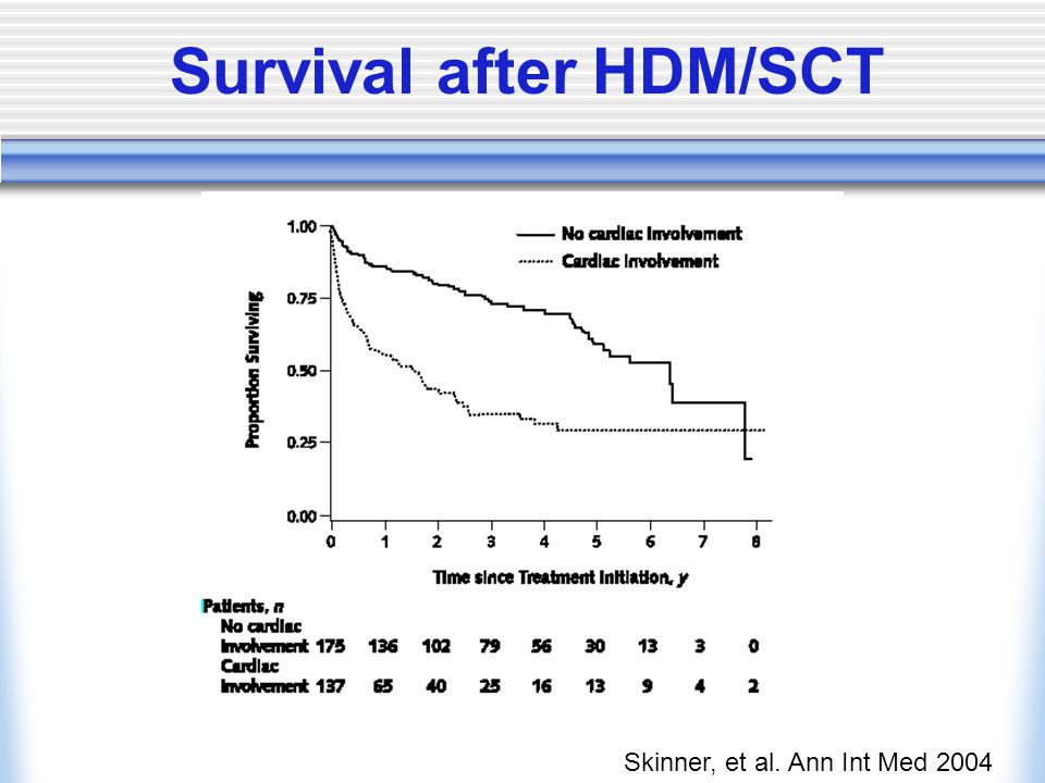 Survival after HDM/SCT
