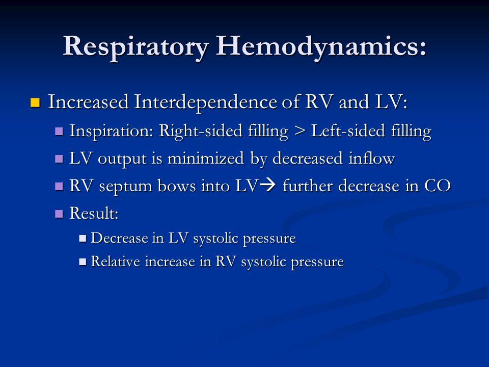 Respiratory Hemodynamics: