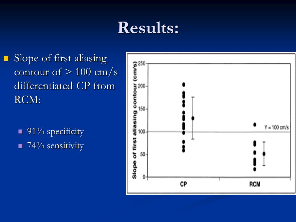 Results: Slope of first aliasing contour of > 100 cm/s differentiated CP from RCM: 91% specificity.