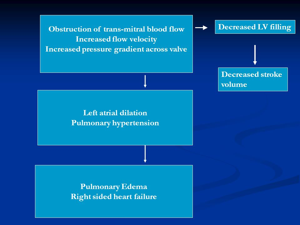 Obstruction of trans-mitral blood flow Increased flow velocity