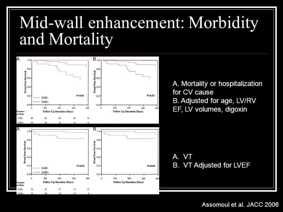 Mid-wall enhancement: Morbidity and Mortality