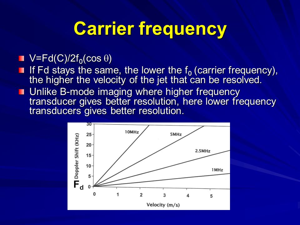 Carrier frequency V=Fd(C)/2f0(cos q)