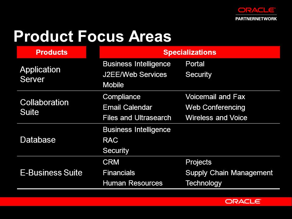 Product Focus Areas Application Server Collaboration Suite Database