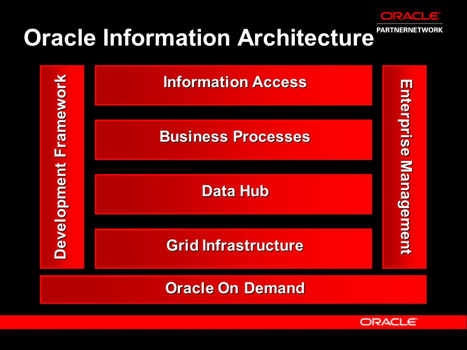Oracle Information Architecture