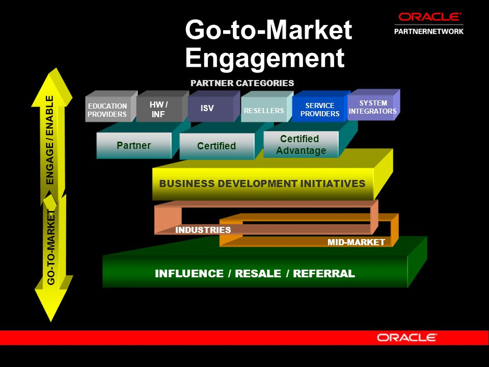 Go-to-Market Engagement
