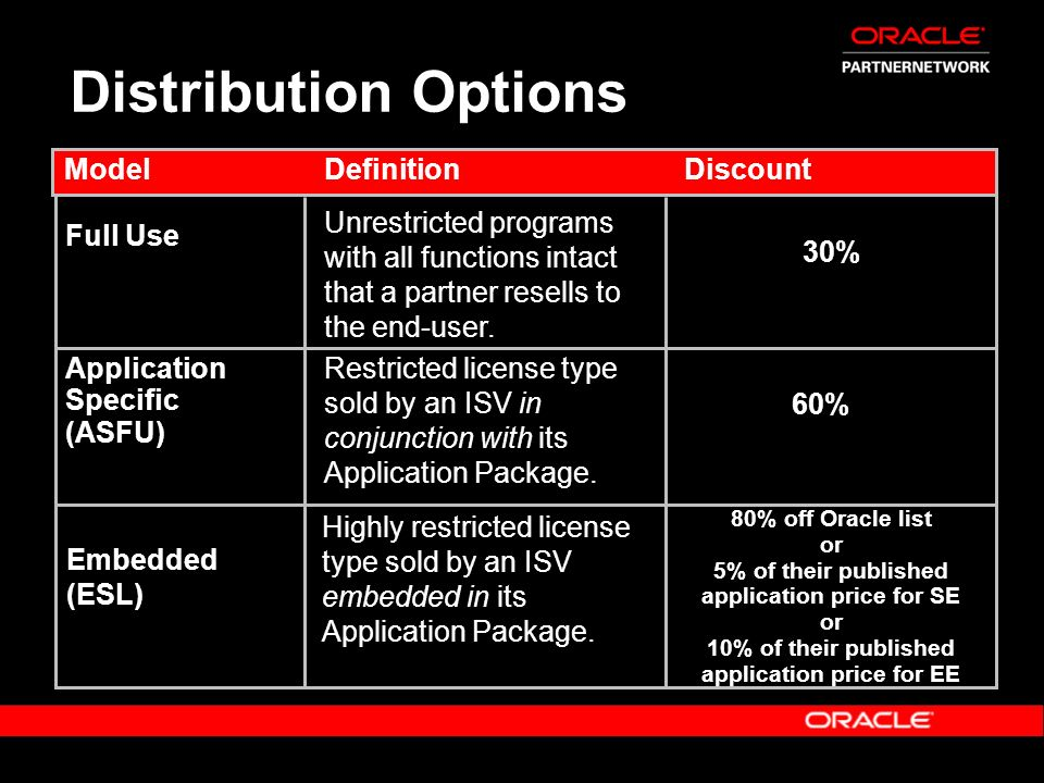 Distribution Options Model Definition Discount Full Use