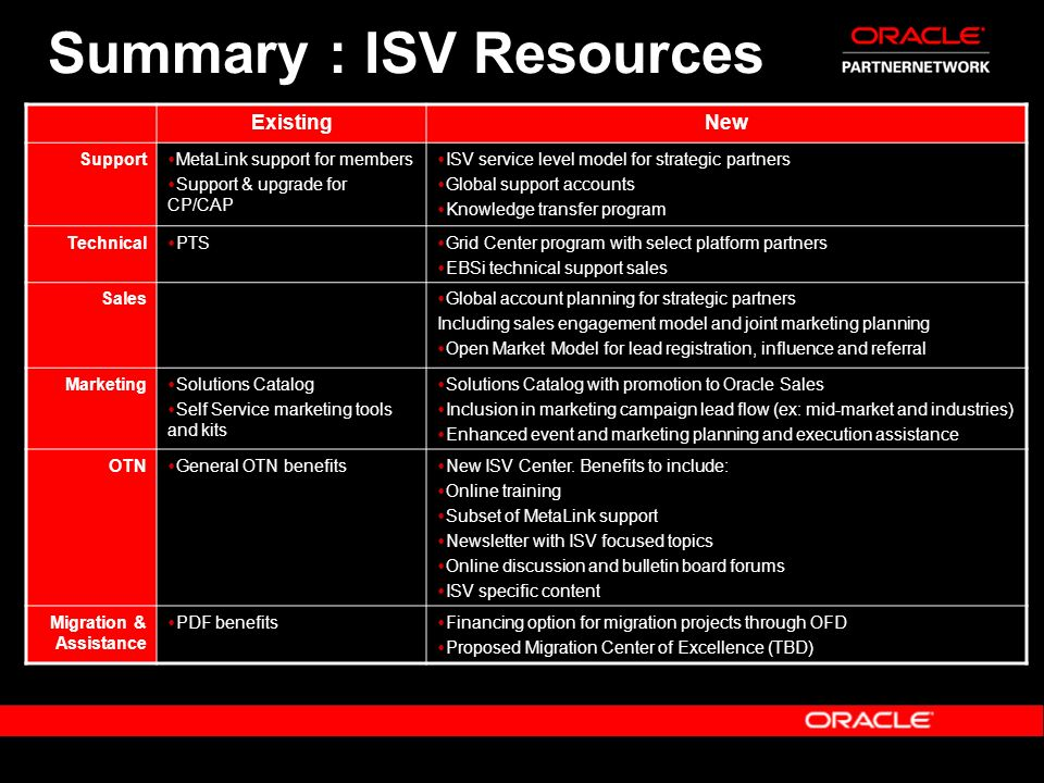 Summary : ISV Resources
