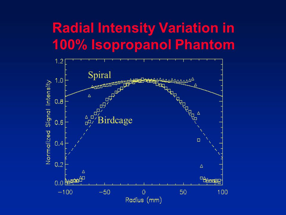 Radial Intensity Variation in 100% Isopropanol Phantom