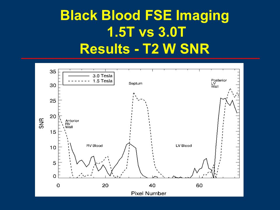 Black Blood FSE Imaging 1.5T vs 3.0T