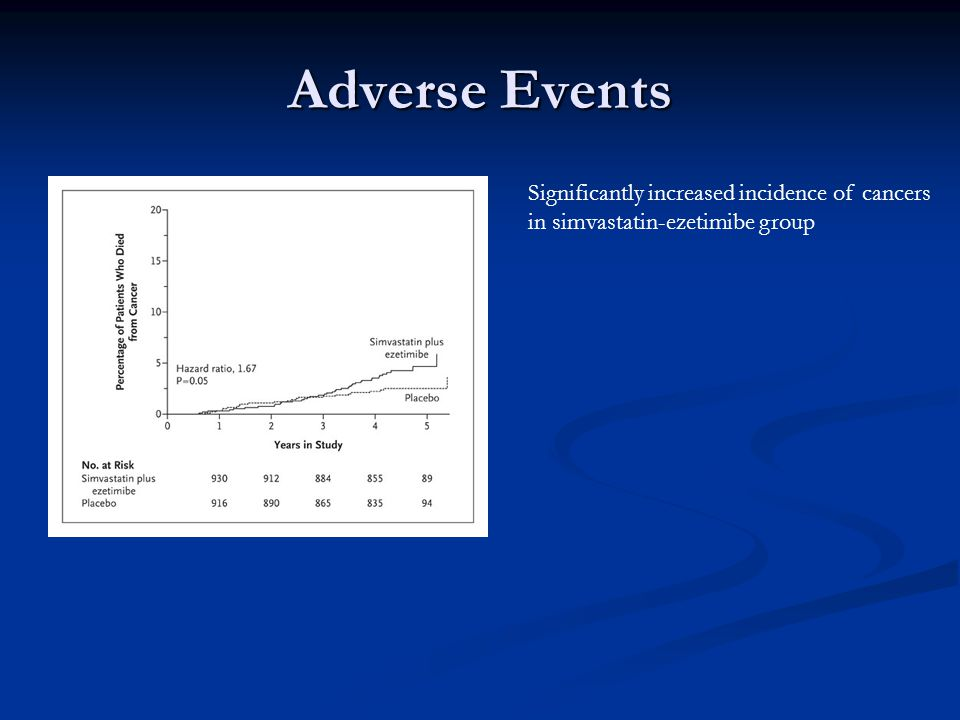 Adverse Events Significantly increased incidence of cancers