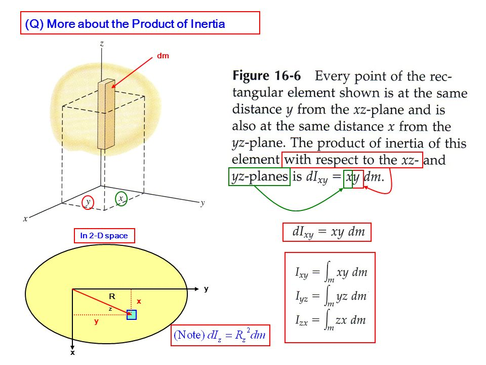 (Q) More about the Product of Inertia