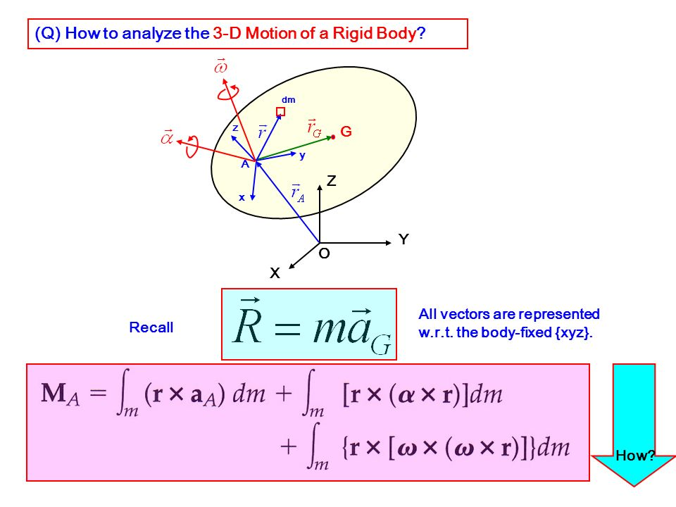 (Q) How to analyze the 3-D Motion of a Rigid Body
