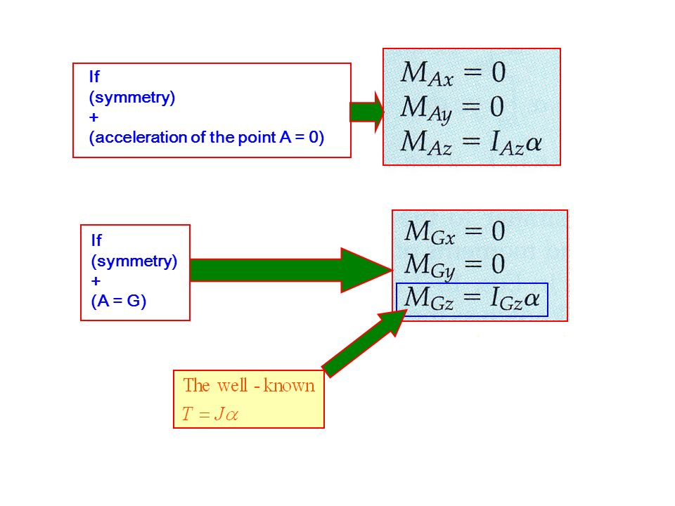 If (symmetry) + (acceleration of the point A = 0) If (symmetry) + (A = G)