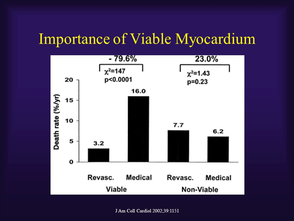Importance of Viable Myocardium