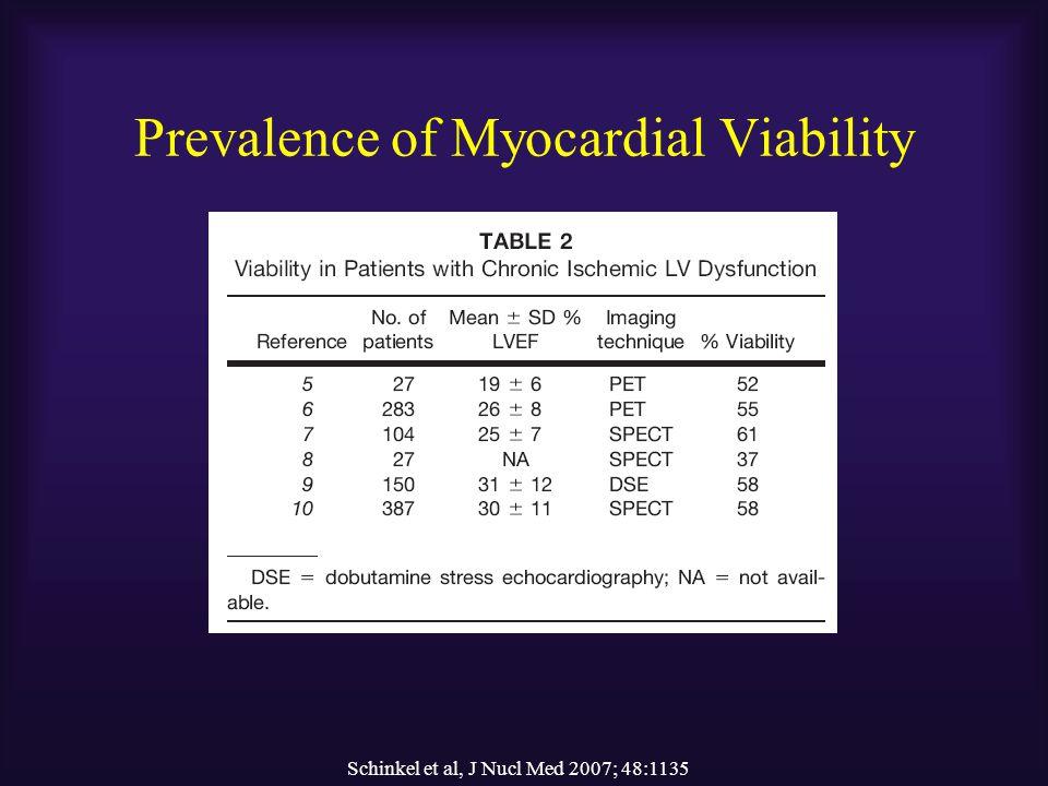 Prevalence of Myocardial Viability
