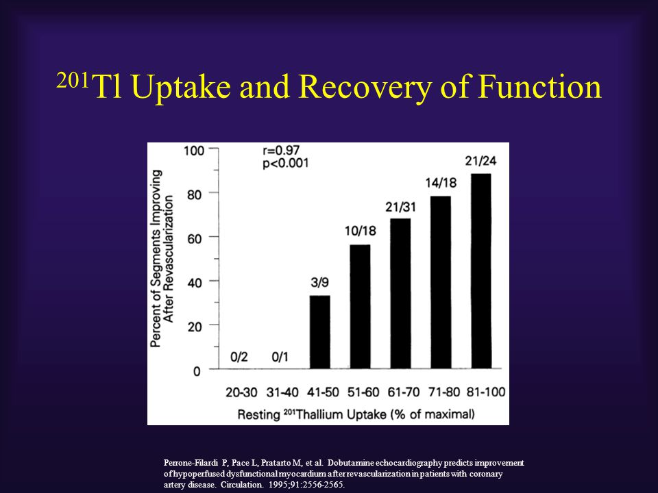201Tl Uptake and Recovery of Function