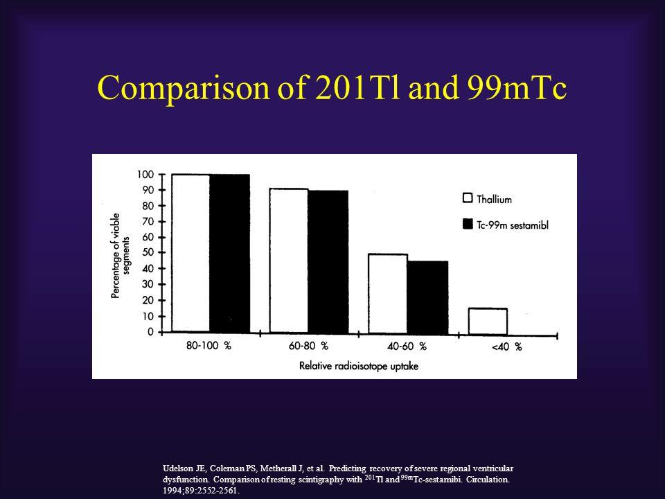 Comparison of 201Tl and 99mTc