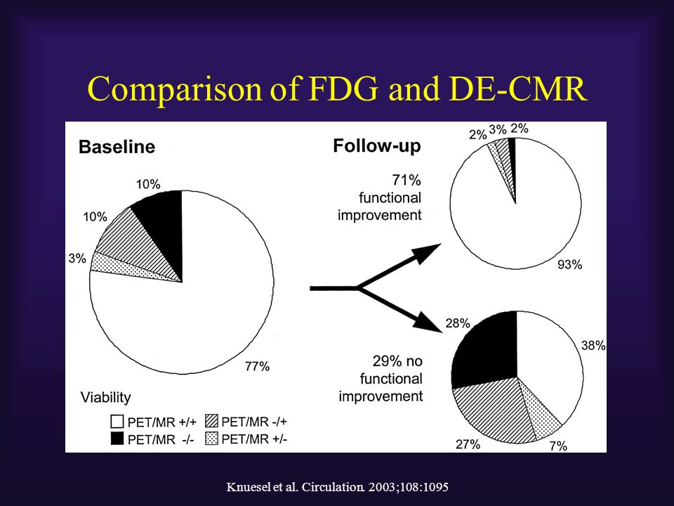 Comparison of FDG and DE-CMR