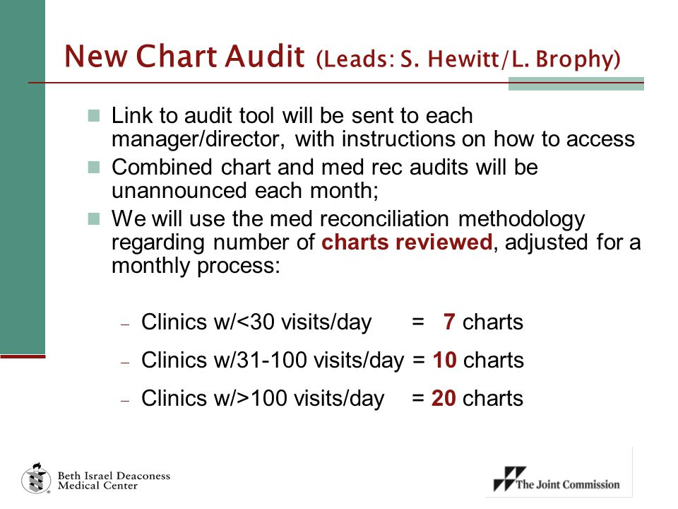New Chart Audit (Leads: S. Hewitt/L. Brophy)