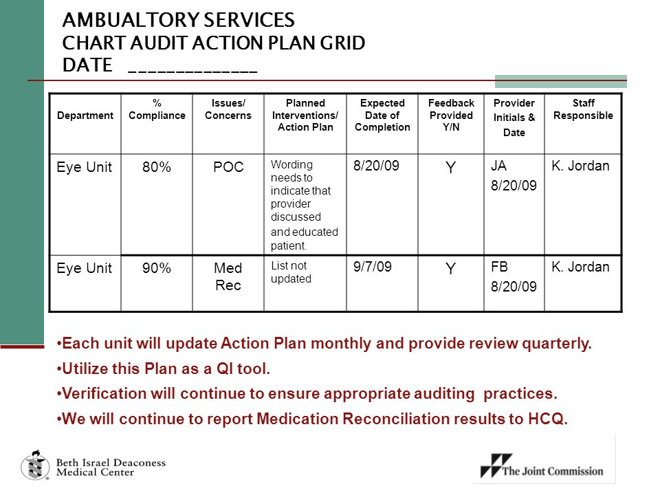 AMBUALTORY SERVICES CHART AUDIT ACTION PLAN GRID DATE ______________