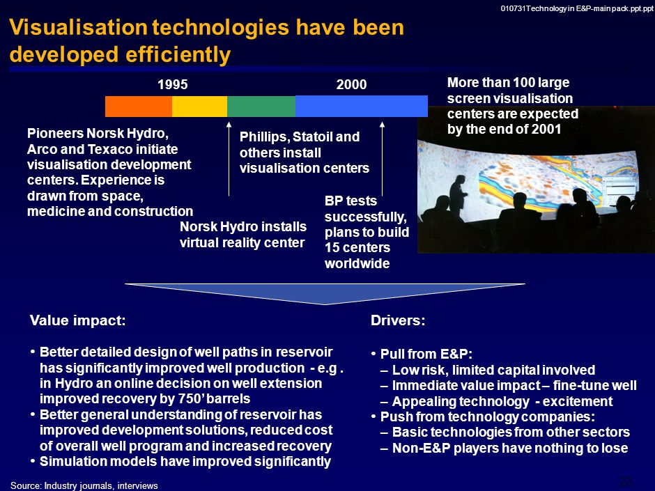 Visualisation technologies have been developed efficiently