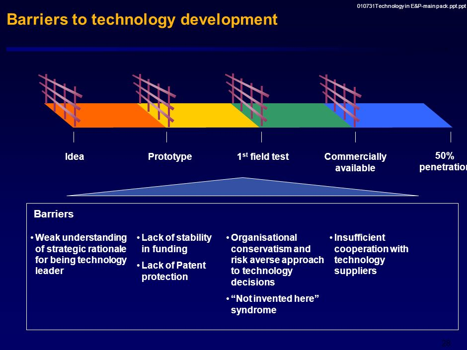 Barriers to technology development