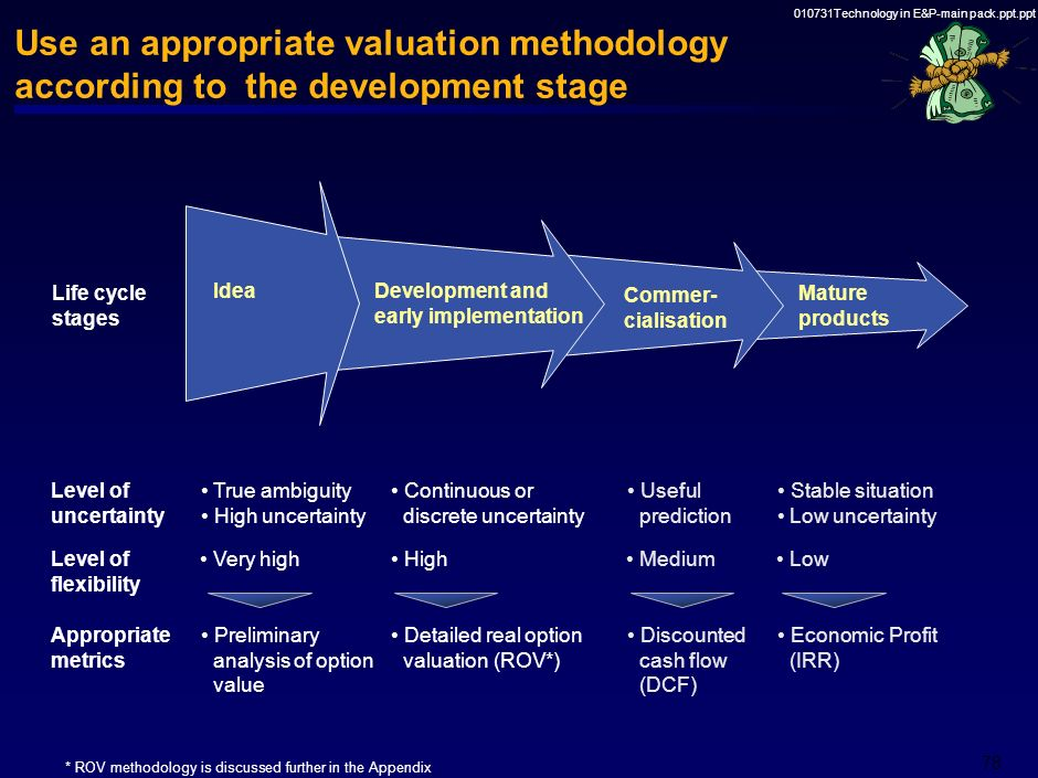 Use an appropriate valuation methodology