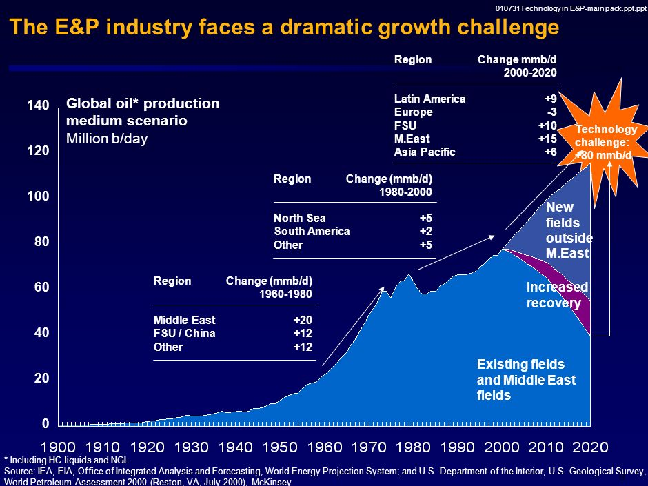 The E&P industry faces a dramatic growth challenge