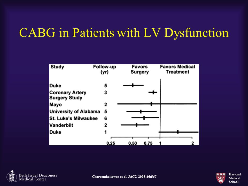 CABG in Patients with LV Dysfunction