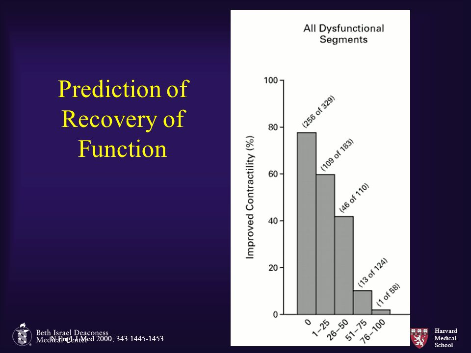 Prediction of Recovery of Function