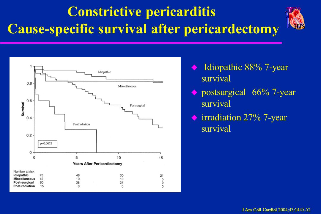 Constrictive pericarditis Cause-specific survival after pericardectomy