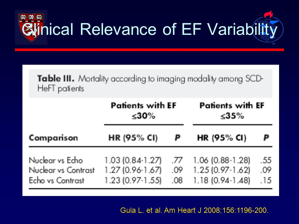 Clinical Relevance of EF Variability