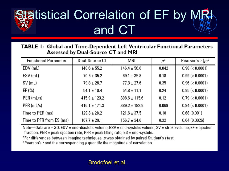 Statistical Correlation of EF by MRI and CT