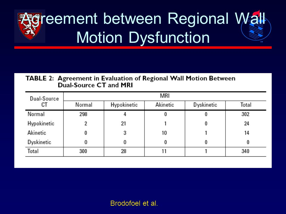 Agreement between Regional Wall Motion Dysfunction