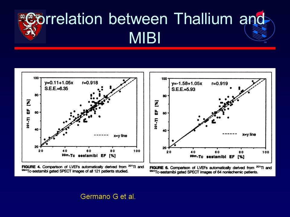 Correlation between Thallium and MIBI