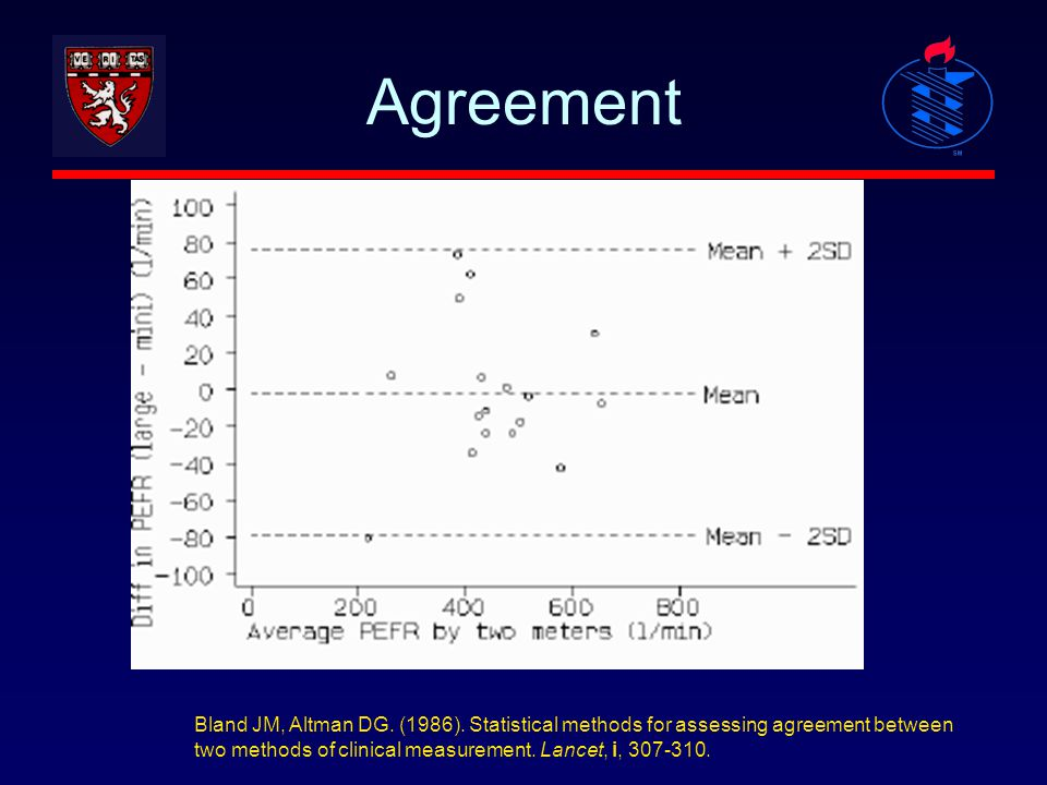 Agreement Bland JM, Altman DG. (1986).