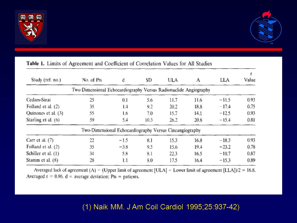 (1) Naik MM. J Am Coil Cardiol 1995;25:937-42)