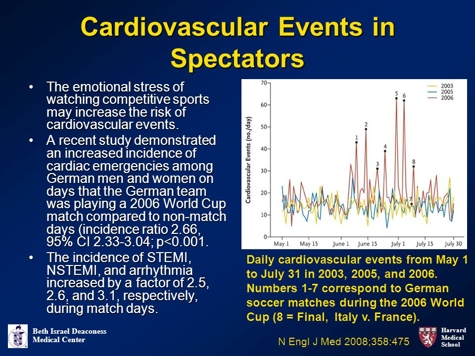 Cardiovascular Events in Spectators