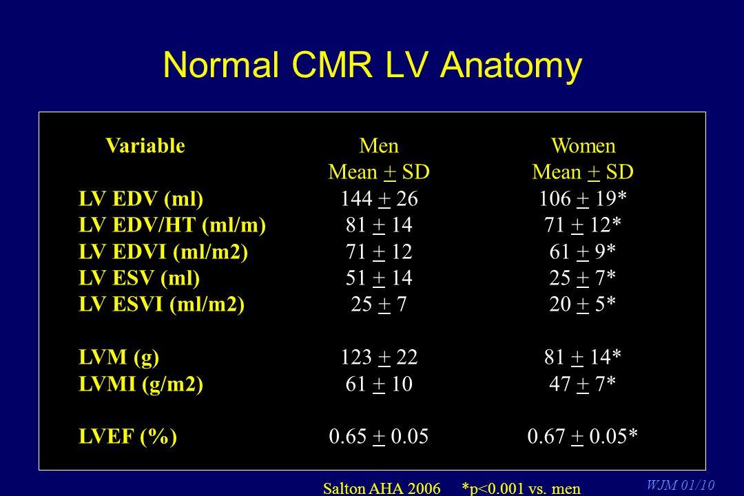 Normal CMR LV Anatomy Variable LV EDV (ml) LV EDV/HT (ml/m)
