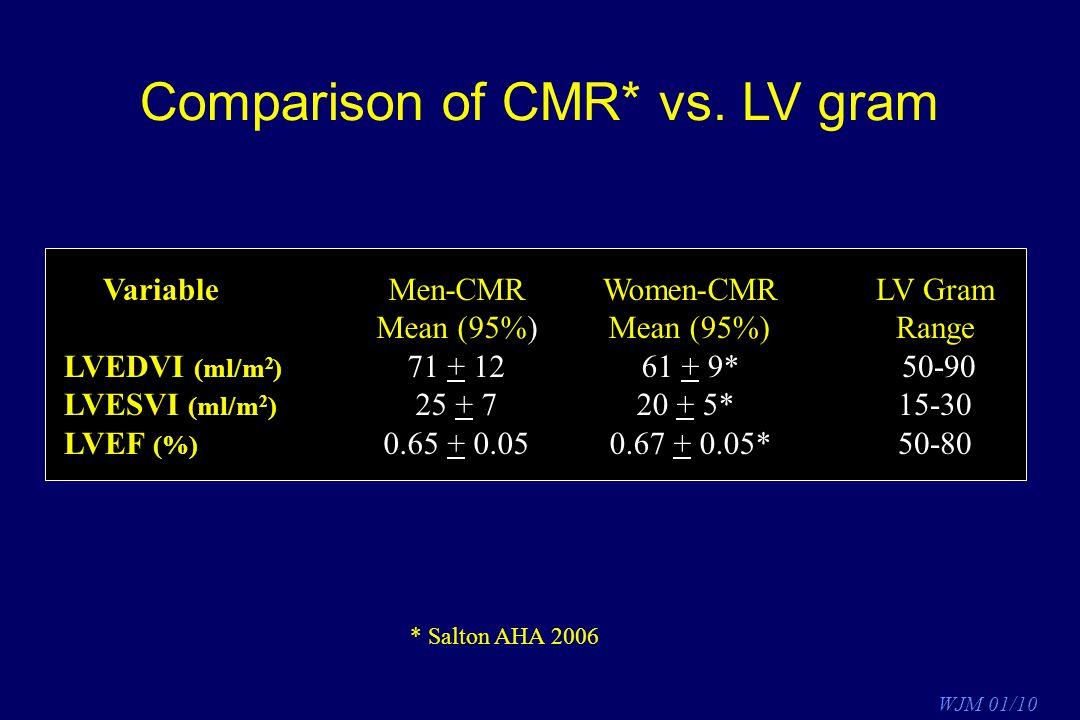 Comparison of CMR* vs. LV gram