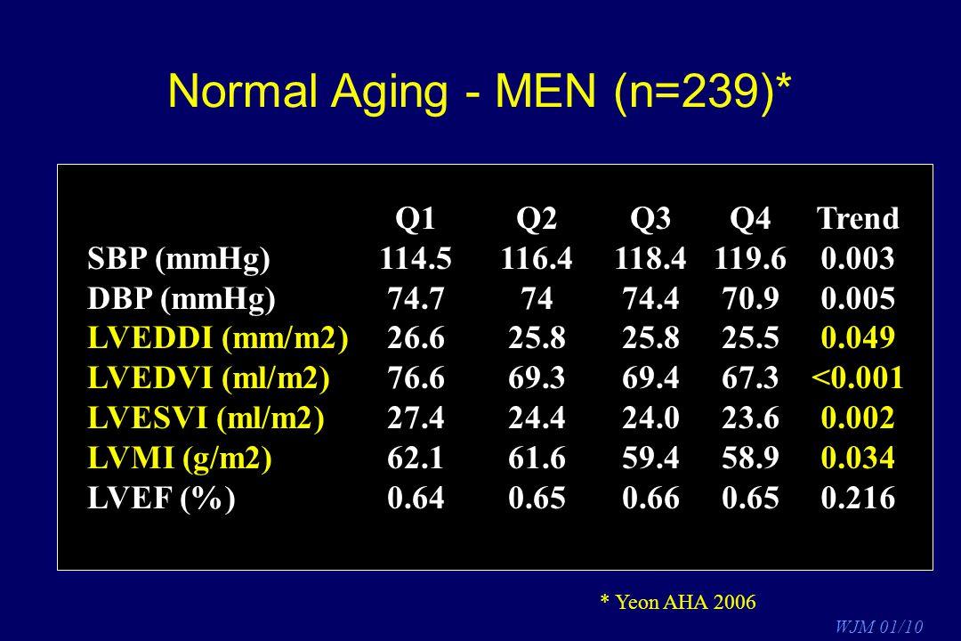 Normal Aging - MEN (n=239)*