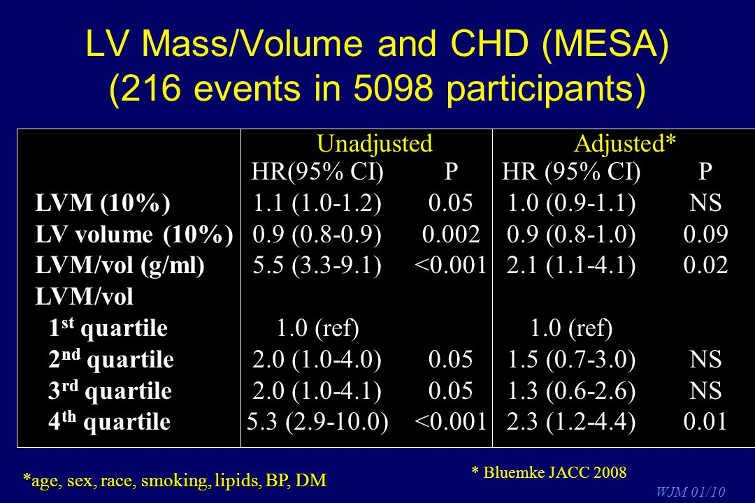 LV Mass/Volume and CHD (MESA) (216 events in 5098 participants)