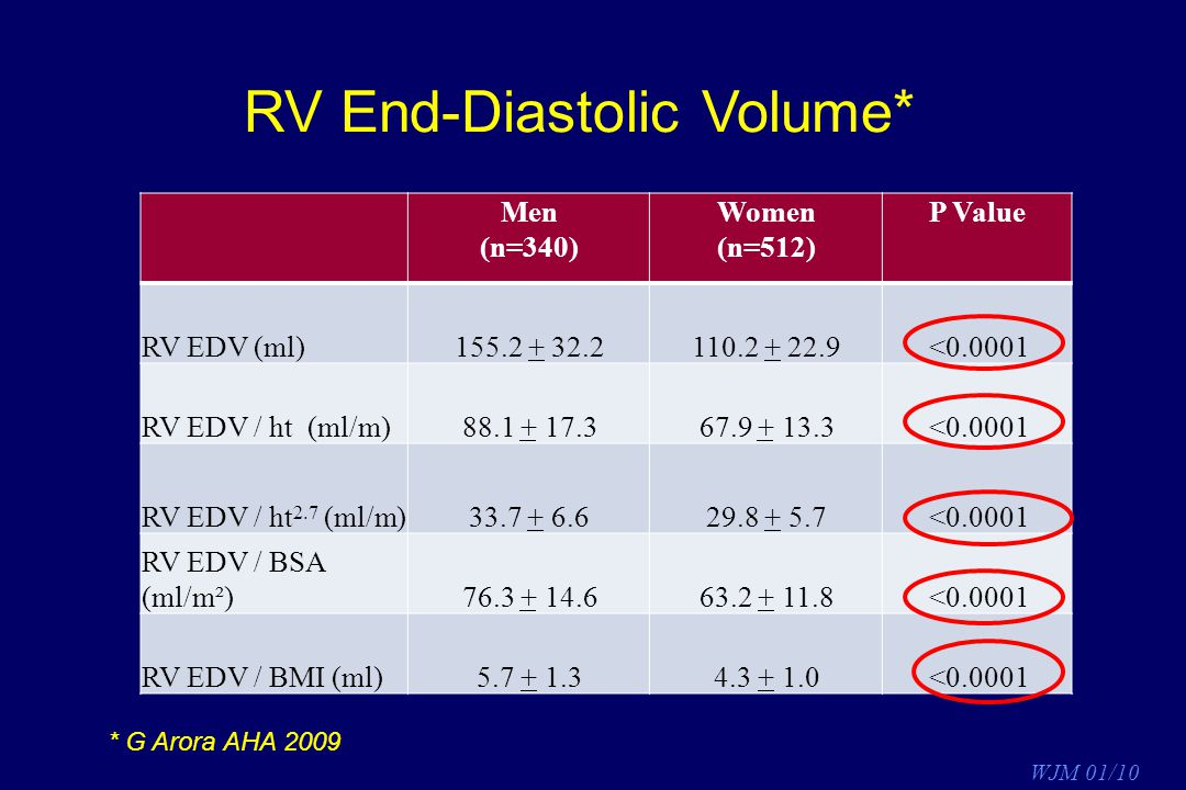 RV End-Diastolic Volume*