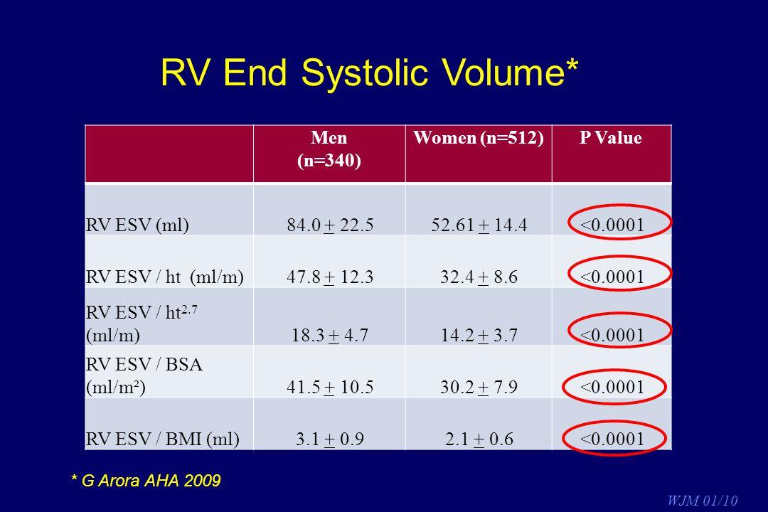 RV End Systolic Volume*