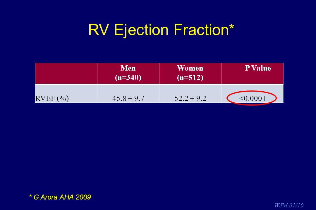 RV Ejection Fraction* Men (n=340) Women (n=512) P Value RVEF (%)