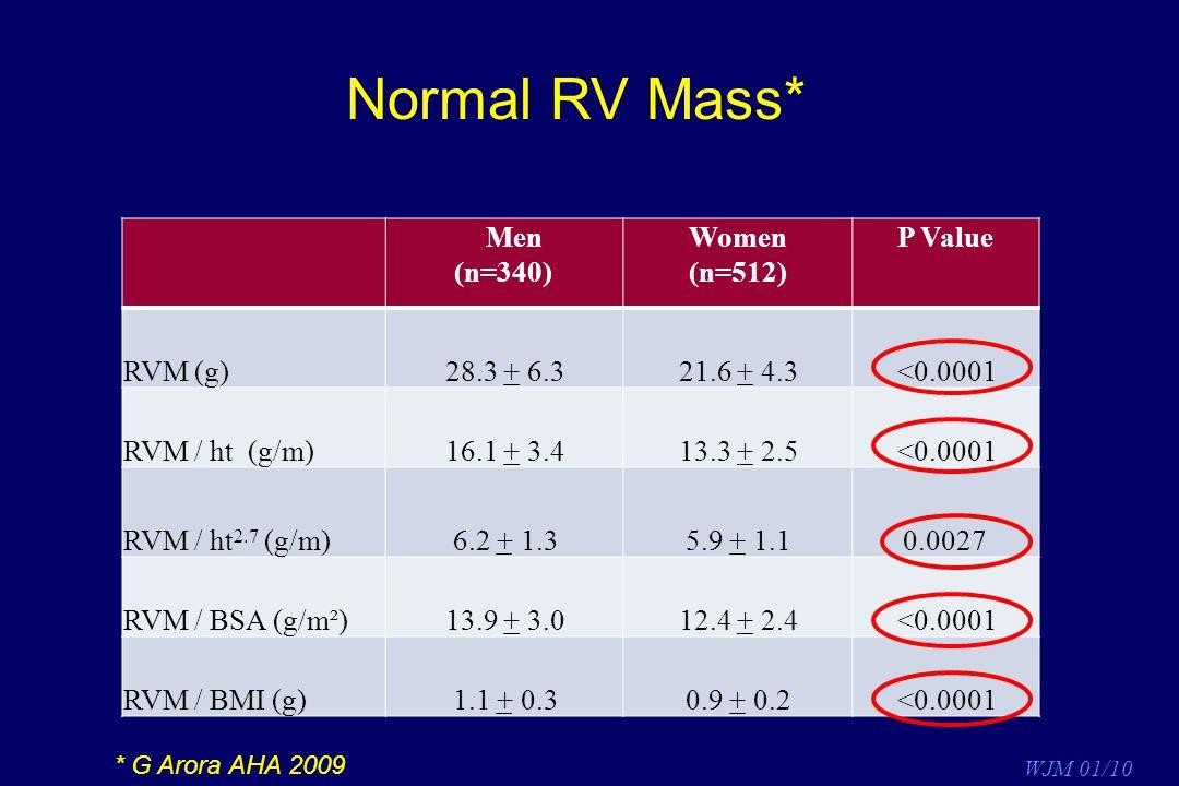 Normal RV Mass* Men (n=340) Women (n=512) P Value RVM (g) 28.3 + 6.3