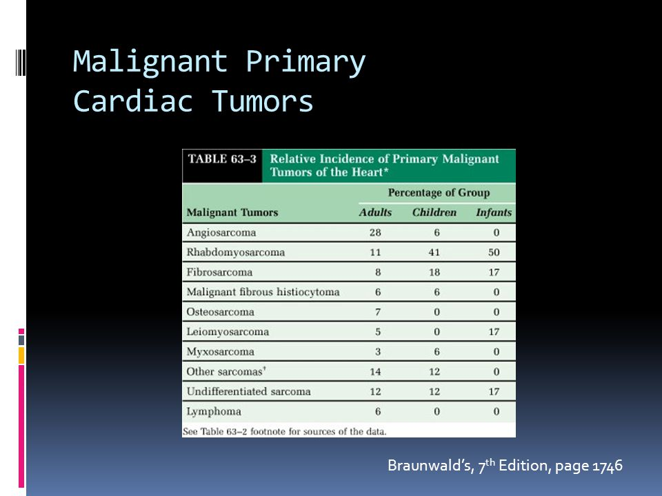 Malignant Primary Cardiac Tumors