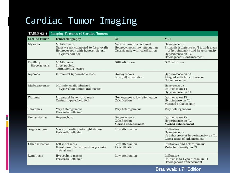 Cardiac Tumor Imaging Braunwald's 7th Edition