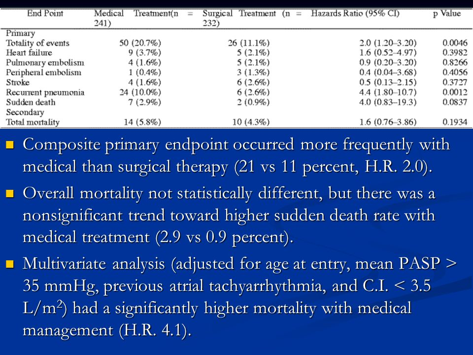 Composite primary endpoint occurred more frequently with medical than surgical therapy (21 vs 11 percent, H.R. 2.0).