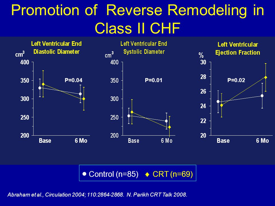 Promotion of Reverse Remodeling in Class II CHF
